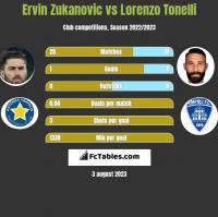 Ervin Zukanovic vs Lorenzo Tonelli h2h player stats