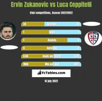 Ervin Zukanovic vs Luca Ceppitelli h2h player stats