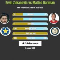 Ervin Zukanovic vs Matteo Darmian h2h player stats