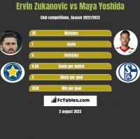 Ervin Zukanovic vs Maya Yoshida h2h player stats