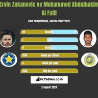 Ervin Zukanovic vs Mohammed Abdulhakim Al Fatil h2h player stats