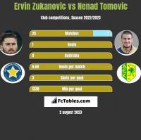 Ervin Zukanovic vs Nenad Tomovic h2h player stats