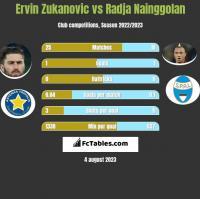Ervin Zukanovic vs Radja Nainggolan h2h player stats