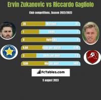 Ervin Zukanovic vs Riccardo Gagliolo h2h player stats