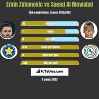 Ervin Zukanovic vs Saeed Al Mowalad h2h player stats