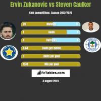 Ervin Zukanovic vs Steven Caulker h2h player stats
