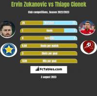 Ervin Zukanovic vs Thiago Cionek h2h player stats