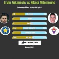 Ervin Zukanovic vs Nikola Milenkovic h2h player stats