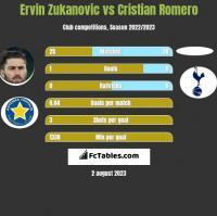 Ervin Zukanovic vs Cristian Romero h2h player stats