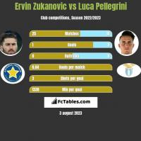 Ervin Zukanovic vs Luca Pellegrini h2h player stats