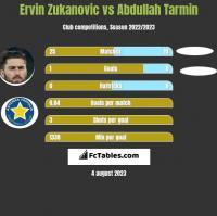 Ervin Zukanovic vs Abdullah Tarmin h2h player stats