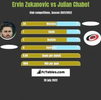 Ervin Zukanovic vs Julian Chabot h2h player stats