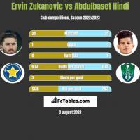 Ervin Zukanovic vs Abdulbaset Hindi h2h player stats