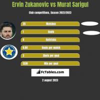 Ervin Zukanovic vs Murat Sarigul h2h player stats