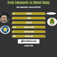Ervin Zukanovic vs Ahmet Gulay h2h player stats