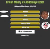Erwan Maury vs Abdoulaye Keita h2h player stats
