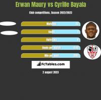 Erwan Maury vs Cyrille Bayala h2h player stats