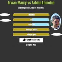 Erwan Maury vs Fabien Lemoine h2h player stats