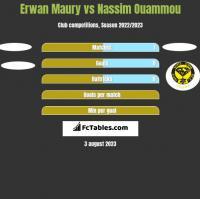 Erwan Maury vs Nassim Ouammou h2h player stats