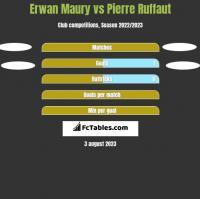 Erwan Maury vs Pierre Ruffaut h2h player stats