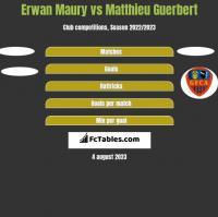 Erwan Maury vs Matthieu Guerbert h2h player stats