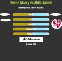 Erwan Maury vs Ablie Jallow h2h player stats