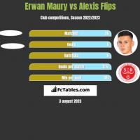 Erwan Maury vs Alexis Flips h2h player stats