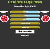 Erwin Friebel vs Agil Etemadi h2h player stats