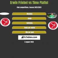Erwin Friebel vs Timo Plattel h2h player stats