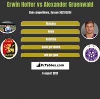 Erwin Hoffer vs Alexander Gruenwald h2h player stats