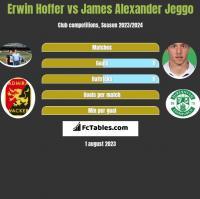Erwin Hoffer vs James Alexander Jeggo h2h player stats