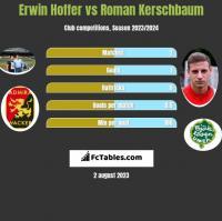 Erwin Hoffer vs Roman Kerschbaum h2h player stats