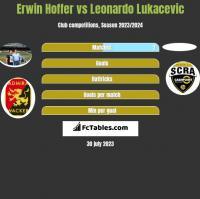 Erwin Hoffer vs Leonardo Lukacevic h2h player stats