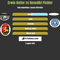 Erwin Hoffer vs Benedikt Pichler h2h player stats