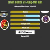 Erwin Hoffer vs Jung-Min Kim h2h player stats