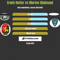 Erwin Hoffer vs Morten Hjulmand h2h player stats