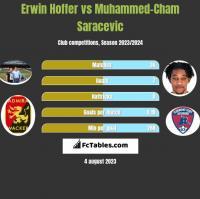 Erwin Hoffer vs Muhammed-Cham Saracevic h2h player stats