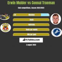 Erwin Mulder vs Connal Trueman h2h player stats