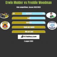 Erwin Mulder vs Freddie Woodman h2h player stats