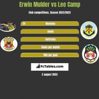 Erwin Mulder vs Lee Camp h2h player stats