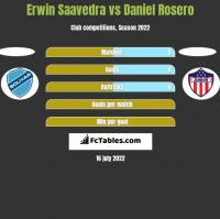 Erwin Saavedra vs Daniel Rosero h2h player stats
