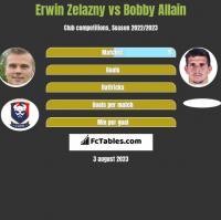 Erwin Zelazny vs Bobby Allain h2h player stats