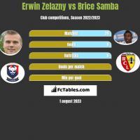 Erwin Zelazny vs Brice Samba h2h player stats