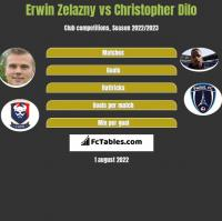 Erwin Zelazny vs Christopher Dilo h2h player stats