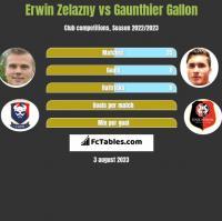 Erwin Zelazny vs Gaunthier Gallon h2h player stats