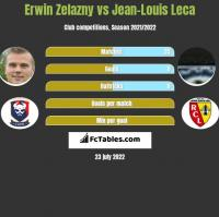 Erwin Zelazny vs Jean-Louis Leca h2h player stats