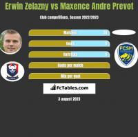 Erwin Zelazny vs Maxence Andre Prevot h2h player stats