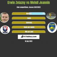 Erwin Zelazny vs Mehdi Jeannin h2h player stats