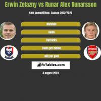 Erwin Zelazny vs Runar Alex Runarsson h2h player stats