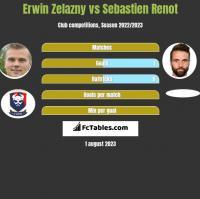 Erwin Zelazny vs Sebastien Renot h2h player stats
